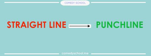 При обучении своих учеников я использую немного другую форму шуток, которую предложил один из известных учителей по юмору: