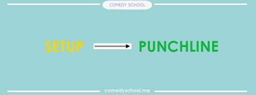 Как некоторые из вас уже знают, основная структура шутка: